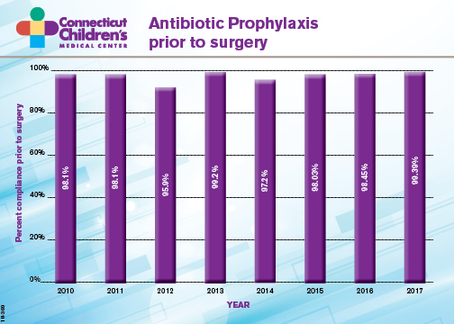 antibiotics before surgery