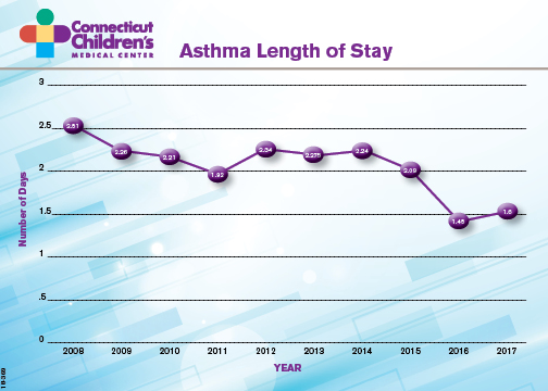 asthma length of stay