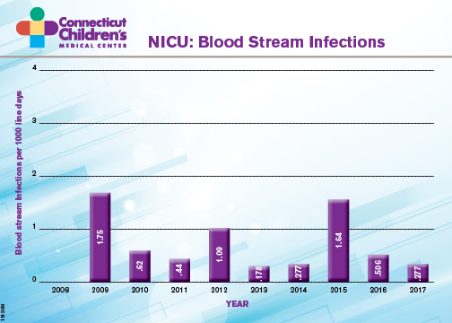 nicu blood infection rate