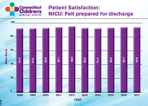 nicu patient satisfaction discharge