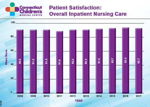 patient satisfaction nursing