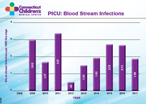 picu blood infection rate