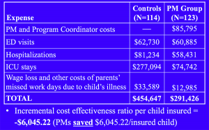 cost and cost effectiveness analysis