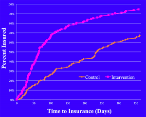 adjusted propensity curve