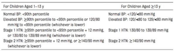 pediatric hypertension chart