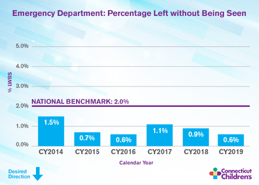 Emergency Department - percentage left without being seen