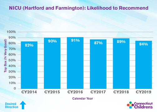 NICU (Hartford and Farmington) Likelihood to recommend