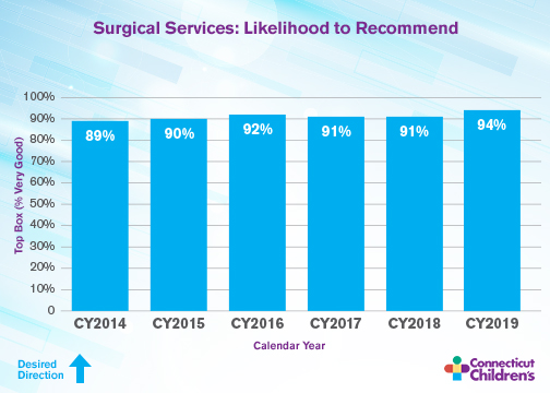 Surgical Services - likelihood to recommend