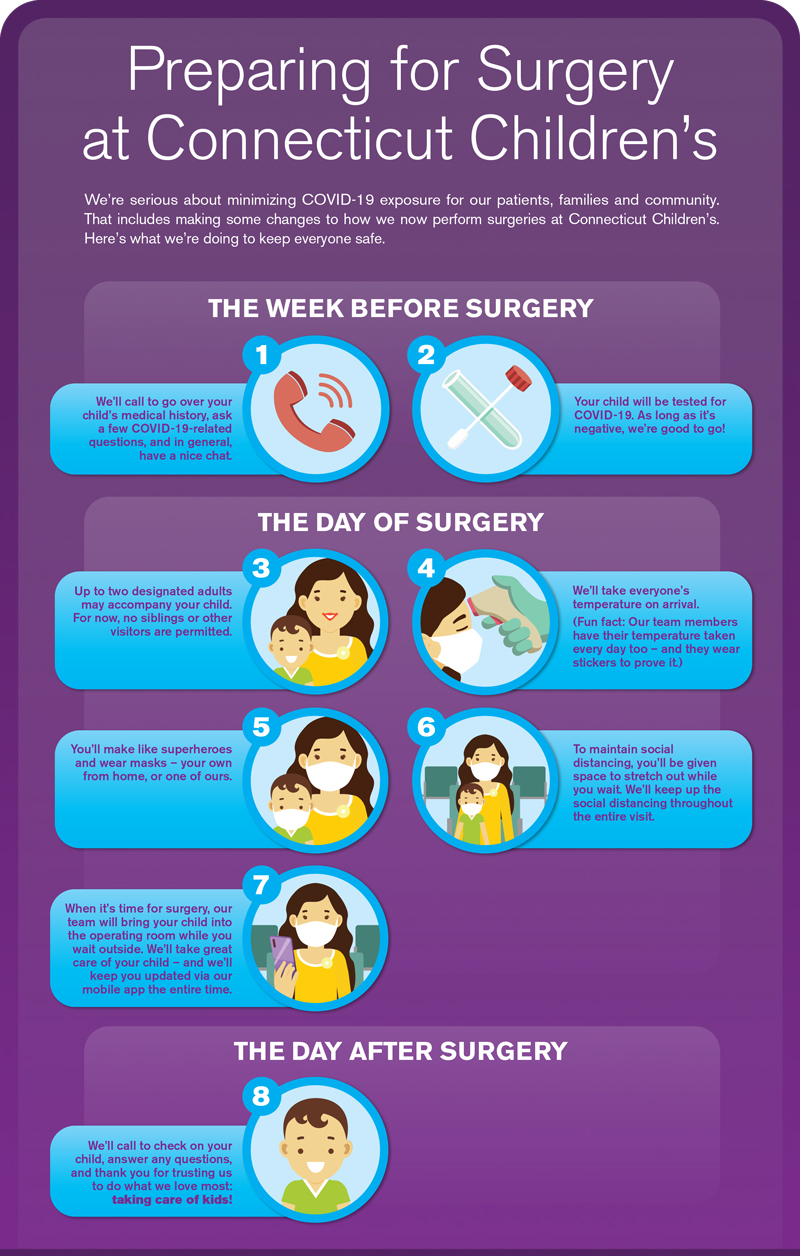 preparing for surgery infographic